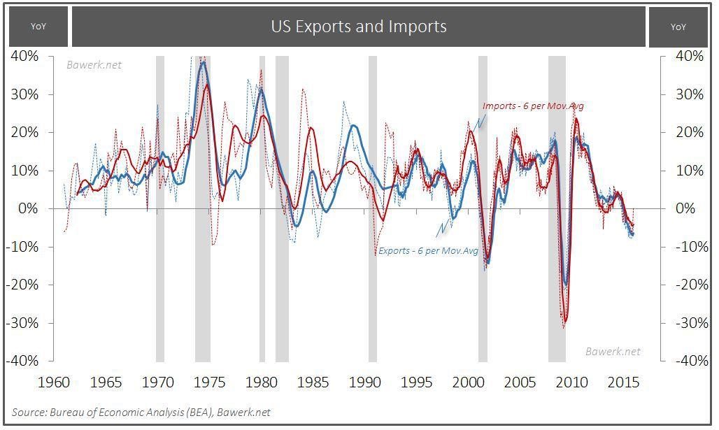 US export and imports