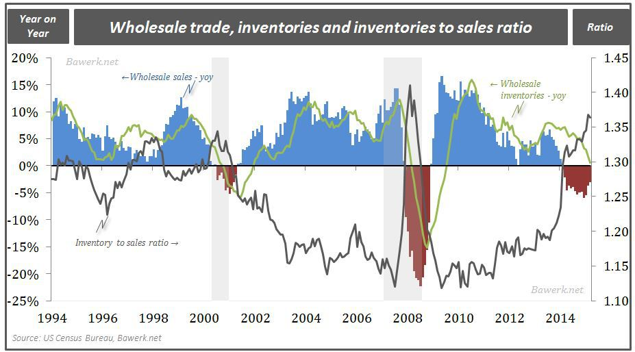 Wholesale sales, inventory and ratio