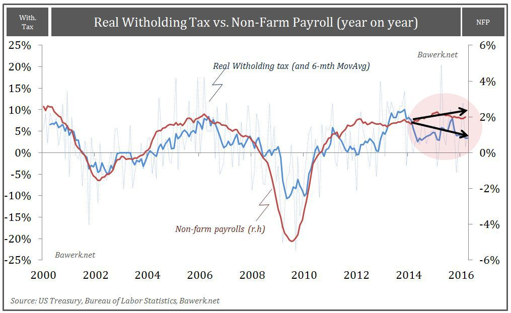 With Tax vs NFP