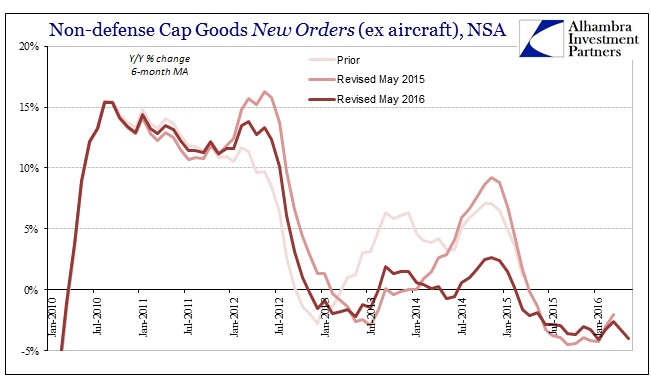 ABOOK June 2016 Durable Goods Cap Goods New Orders NSA 6m