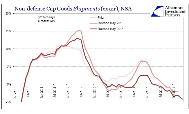ABOOK June 2016 Durable Goods Cap Goods Shipments NSA 6m