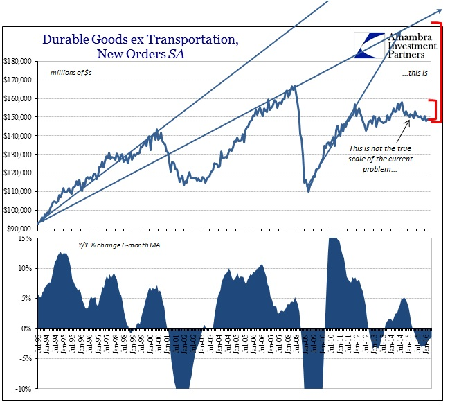 ABOOK June 2016 Durable Goods SA New Orders
