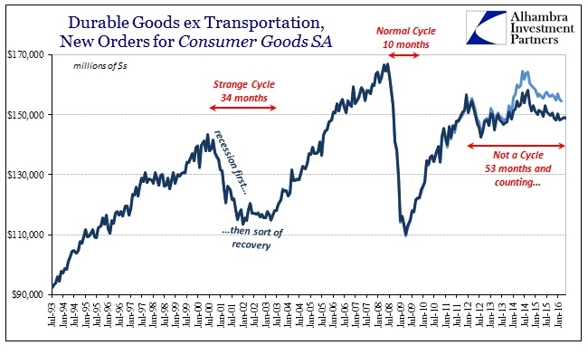 ABOOK June 2016 Durable Goods SA New Orders Cycles