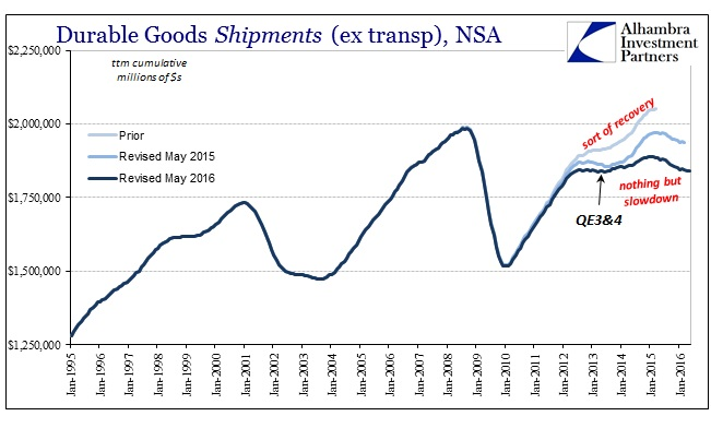 ABOOK June 2016 Durable Goods Shipments ttm
