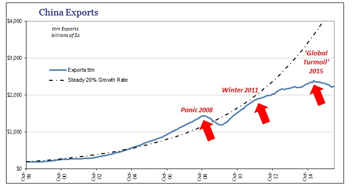 CMRE China10 Export Paradigm shift Inflection Points