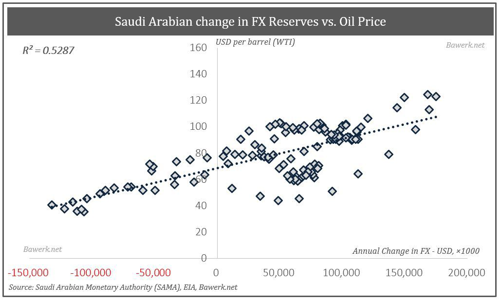 Change in FX reserves vs oil price