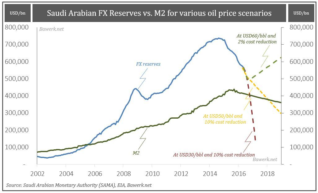 FX vs M2 under different scnearios