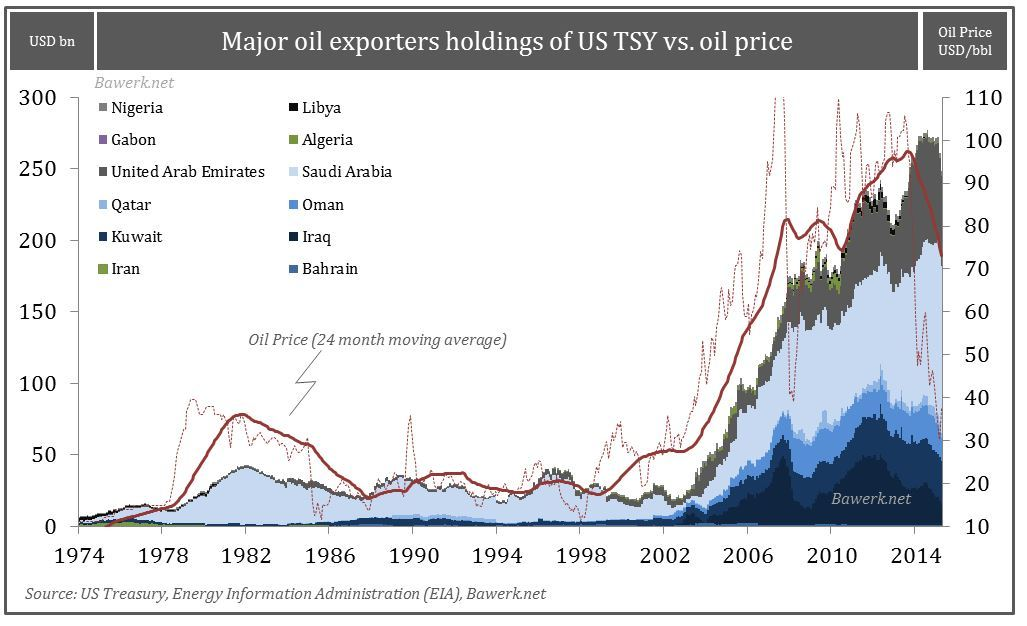 Oil Price vs OPEC TSY Holdings