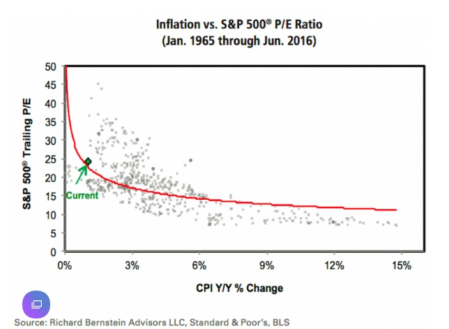 Valuation Fallacies