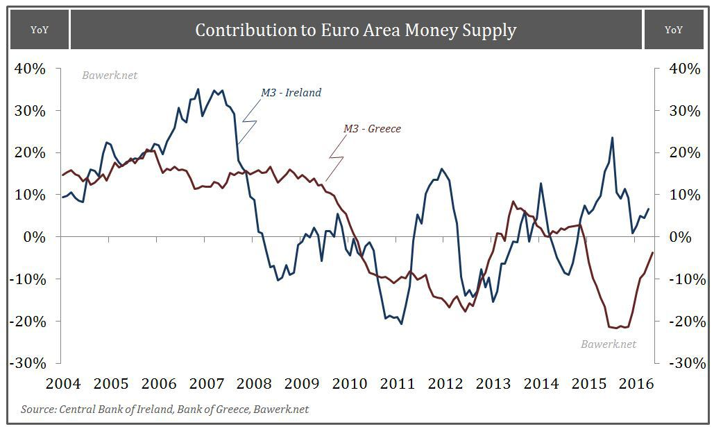 Contribution to EA money supply
