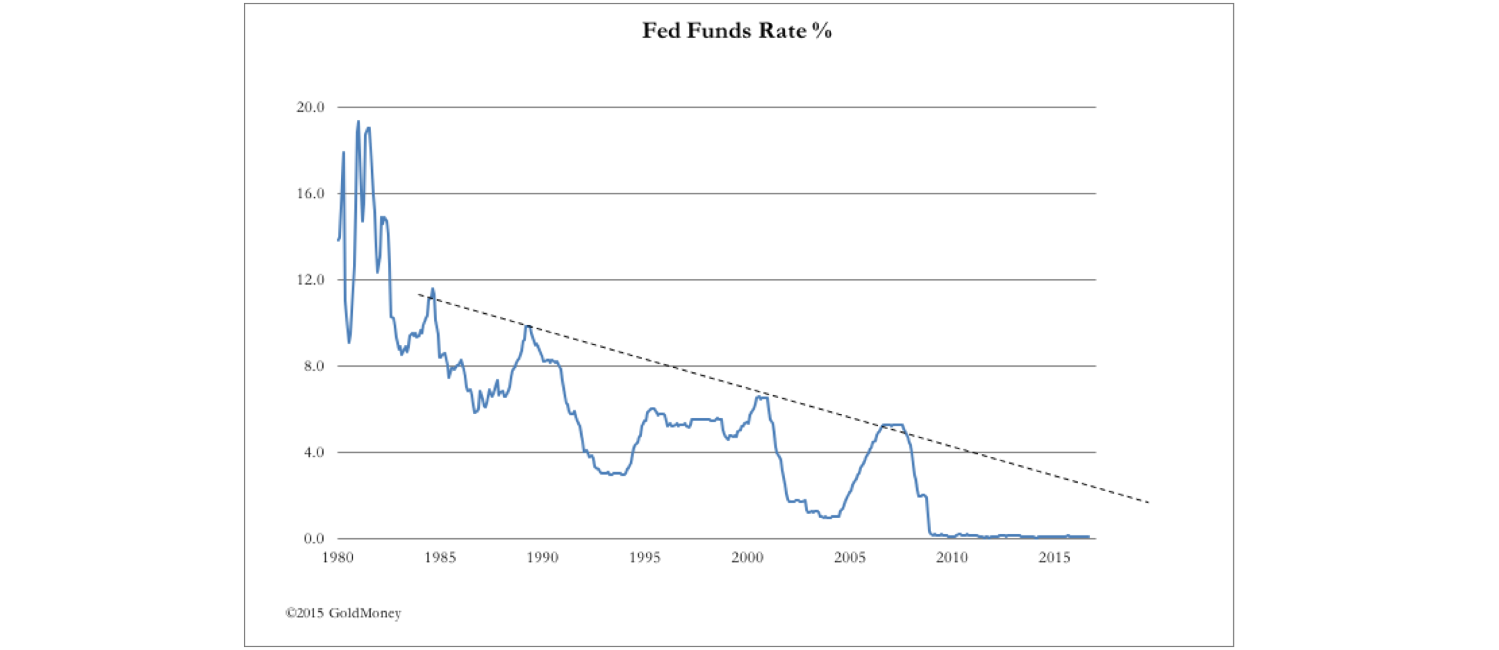 Fed Funds Rate Percentage