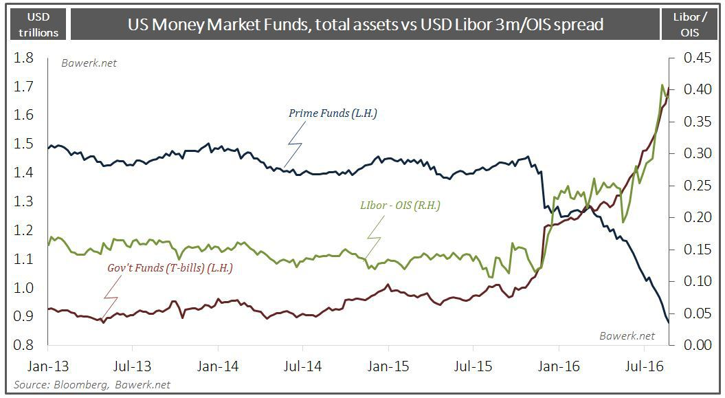 MM Funds Assets vs LiborOIS
