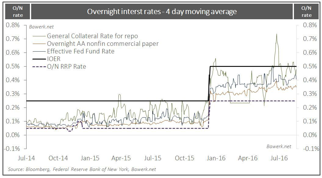 Overnight rates