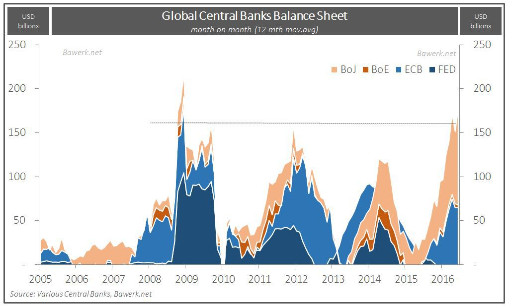 Sequential change in CB ex PBoC Balance Sheet