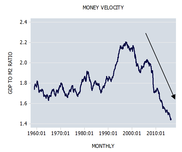 Should we be concerned with the fall of money velocity?