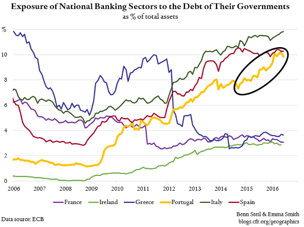 Benn Steil:  Portugal Gaining on Italy in the Banking 'Doom Loop'