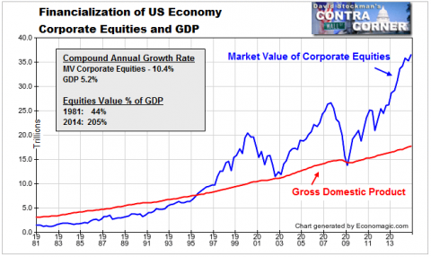 The Warren Buffet Economy: How Central Bank Enabled Financialization Divided America