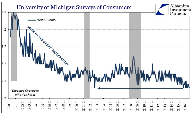abook-sept-2016-uofm-surveys-inflation-rate-next-5-series