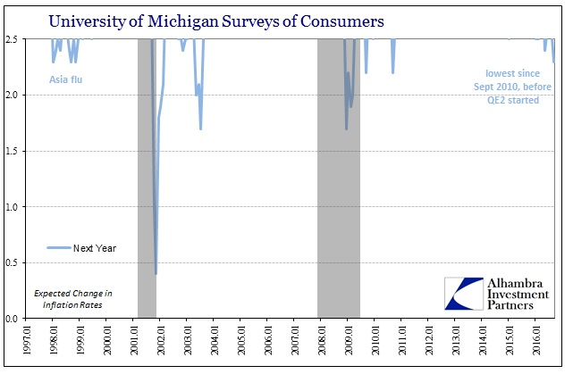 abook-sept-2016-uofm-surveys-inflation-rate-next-year-below-2half