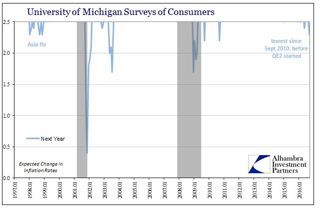 abook-sept-2016-uofm-surveys-inflation-rate-next-year-below-2half