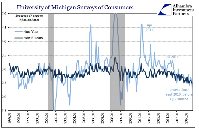abook-sept-2016-uofm-surveys-inflation-rates