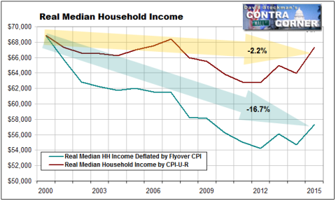 Real Median Income Deflated Two Ways - Click to enlarge