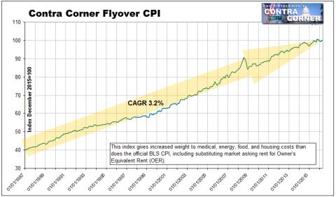 Flyover CPI - 1987-2016