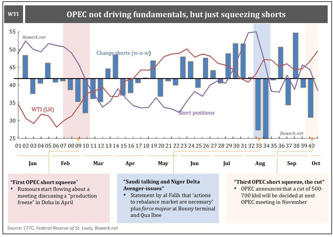 opec-not-driving-fund-sqeezing-shorts