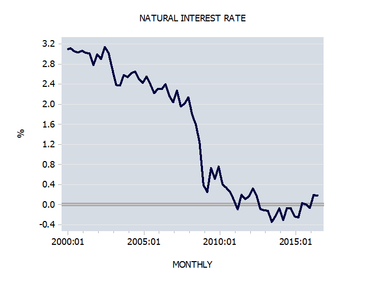 Is the glut of saving behind downtrend in natural interest rate?