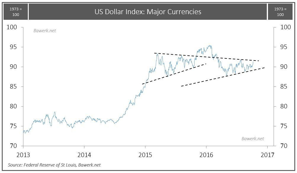 usd-index-trend-channel-break-out