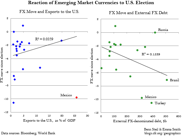 Benn Steil: Is the Emerging Market Currency Plunge Really About Trade?