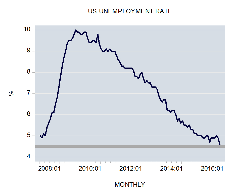 Unemployment and inflation: is there any relation?