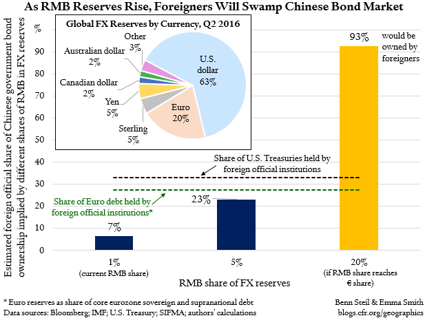 Benn Steil: China's Bond Market Can't Handle a Global RMB