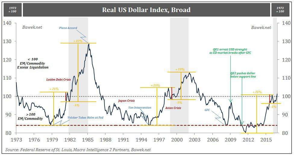 broad-usd-index-with-comments