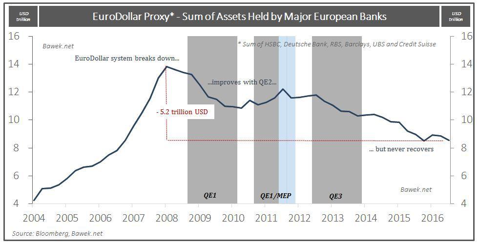 eurodollar-proxy