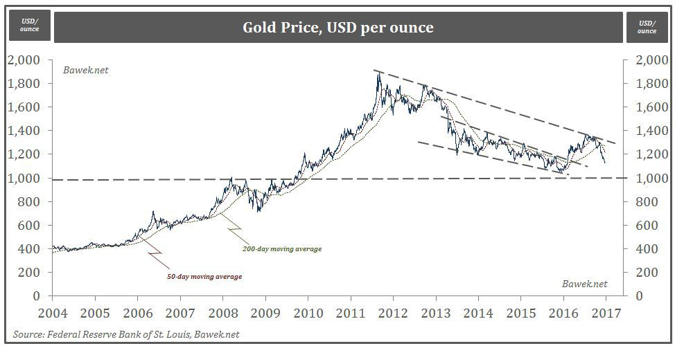 gold-analysis