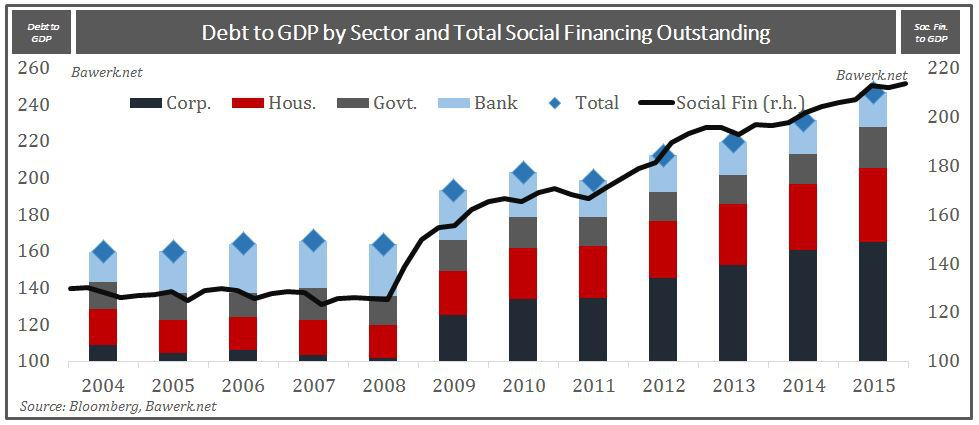 tot-debt-by-sector-china