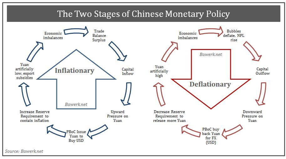 two-stages-of-pboc-mon-pol