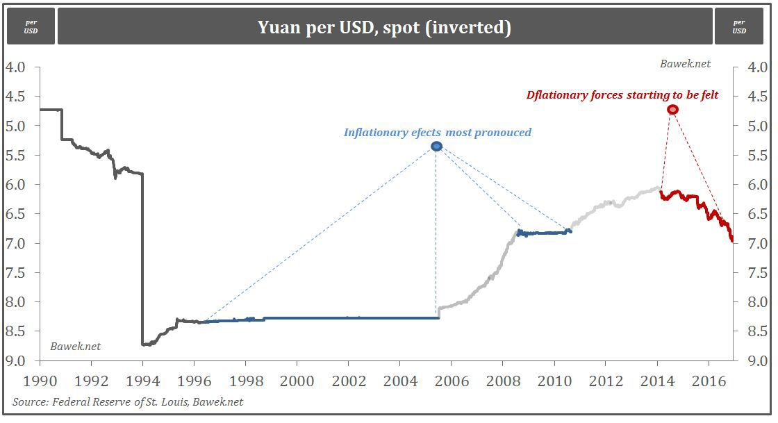 yuan-corresponding-to-two-stages-of-mon-pol