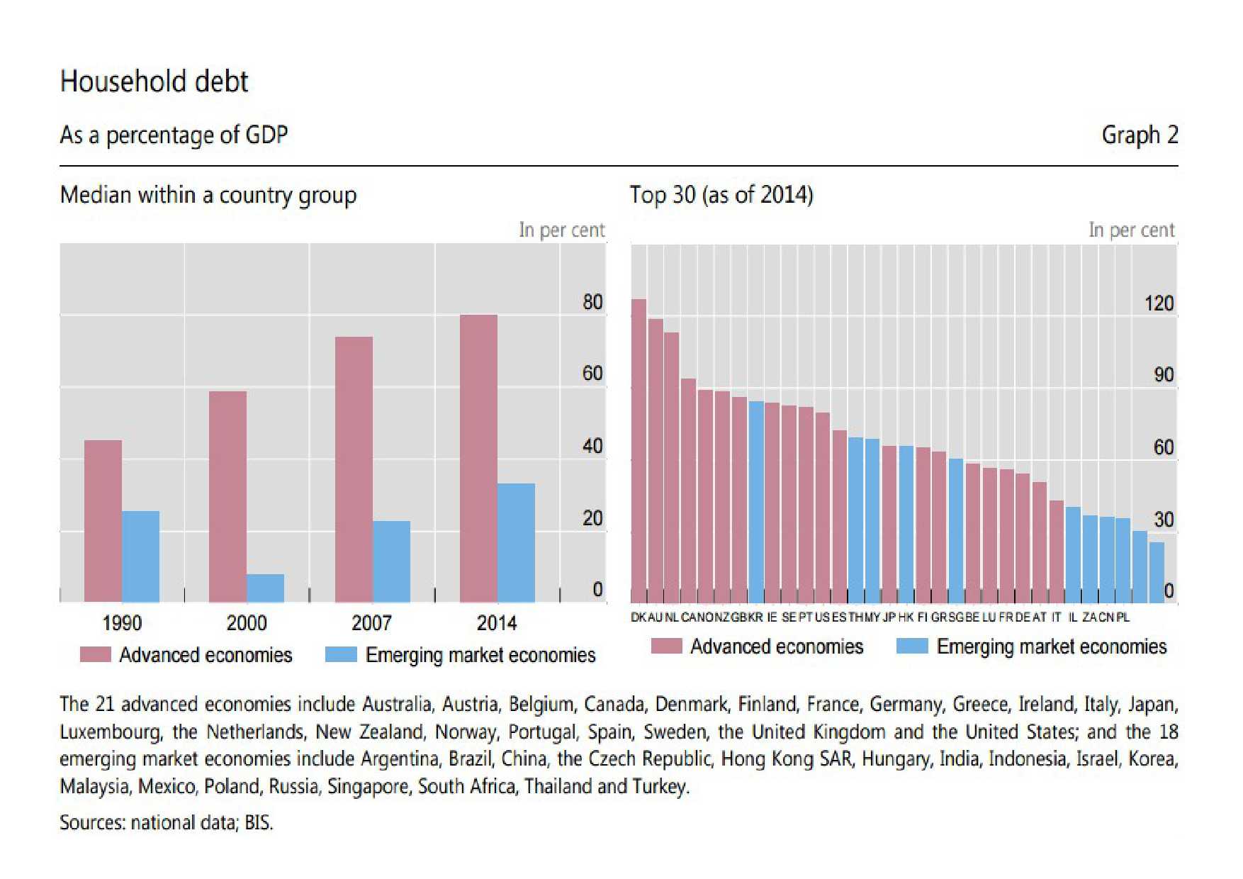 The impact of household debt and saving on long run GDP growth