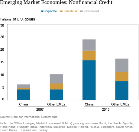 Zero Hedge: China Accounts For Half Of All Global Debt Created Since 2005: Here Are The Implications