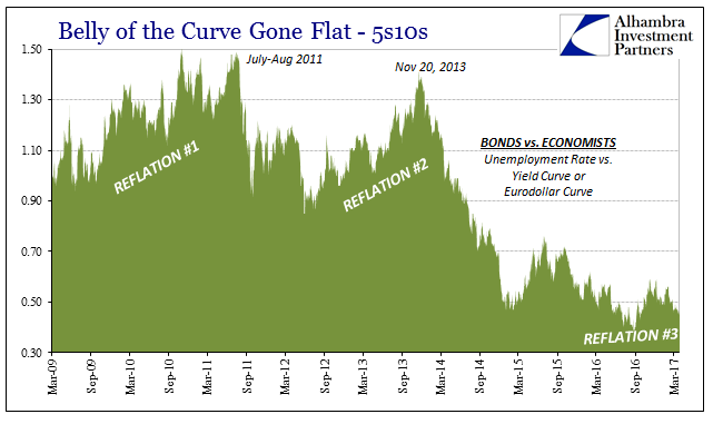 'Nowhere To Go But Up' Survives Because The Fed Refuses To Be Honest About Its Assessment of the Output Gap
