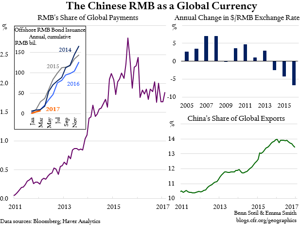"Benn Steil: RMB Globalization, Once ""Unstoppable,"" Heads Into Reverse"