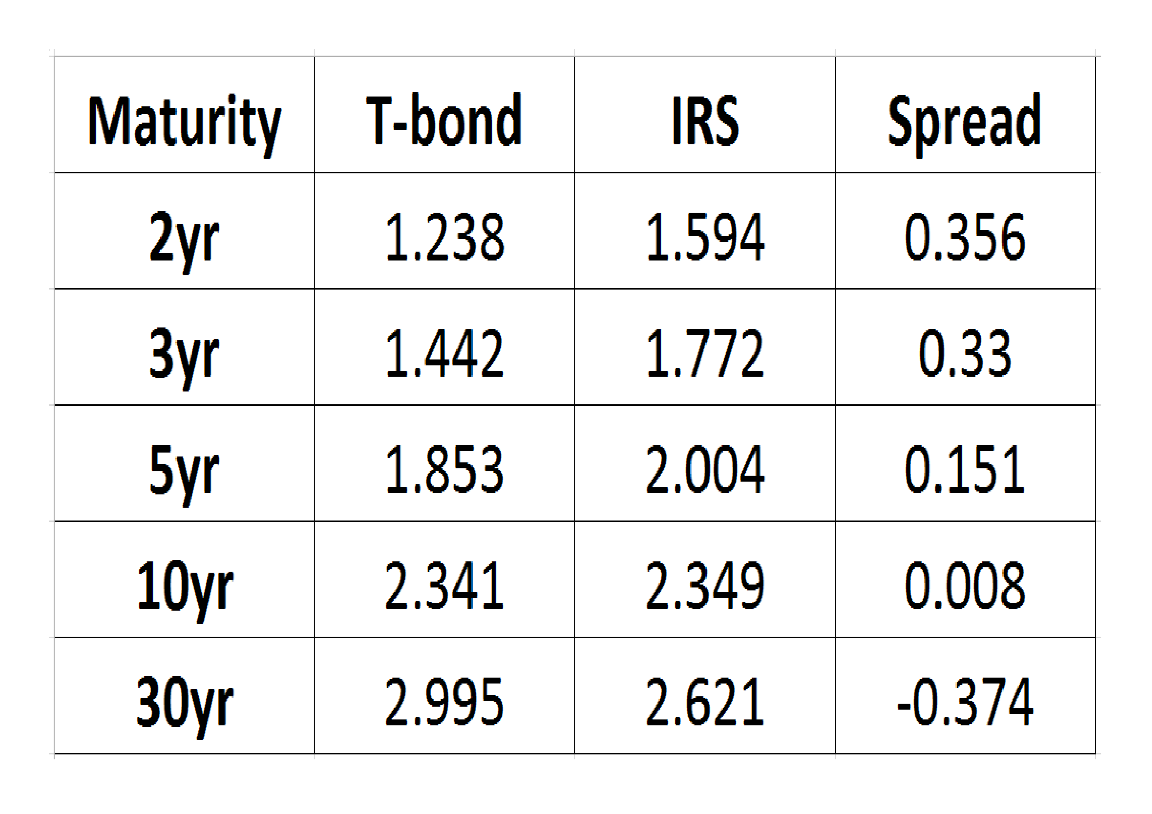 Bond_-_Swap_Spread_6-4-17