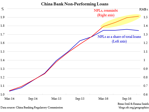Benn Steil: PBoC Spins China's Bad-Loan Data