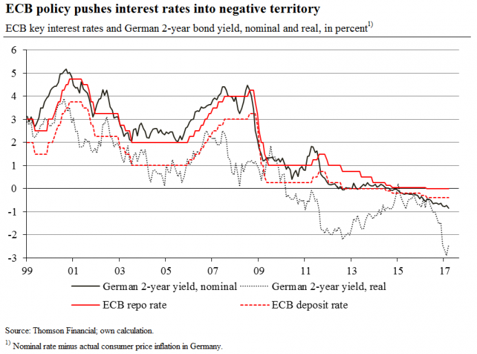 The Next Step in Europe's Negative-Interest-Rate Experiment