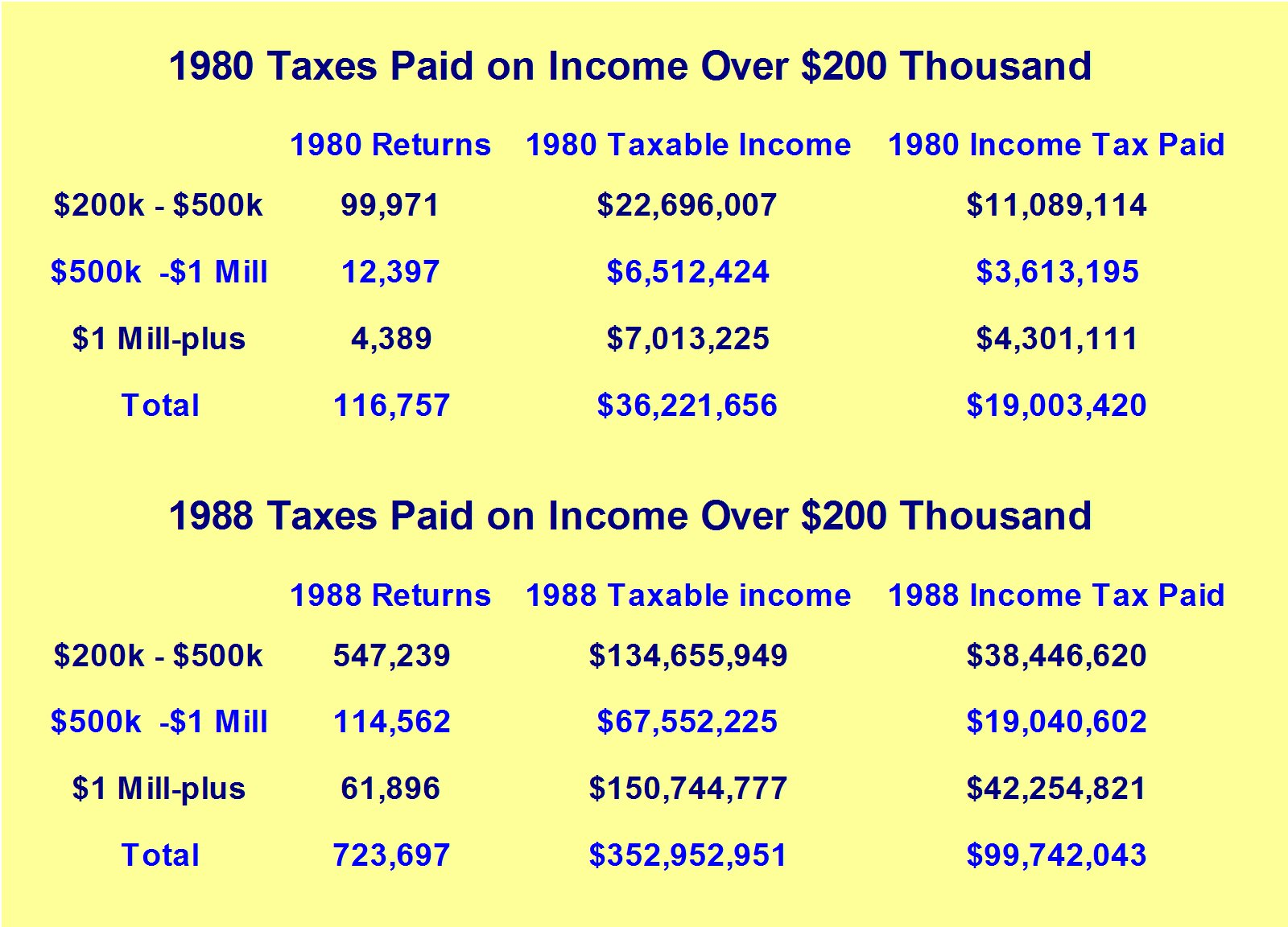 1980-88-laffer_Tax_returns