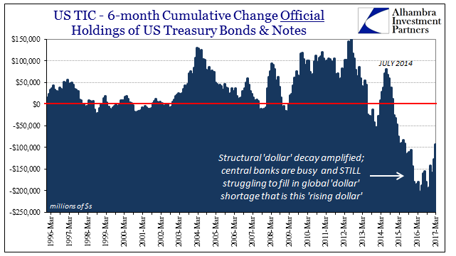 Jeffrey P. Snider: Unfortunately An 'Official' End To The Rising Dollar Isn't More