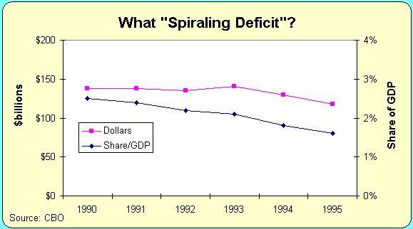 cbo-1990-deficit-forecast_CBO_Cato