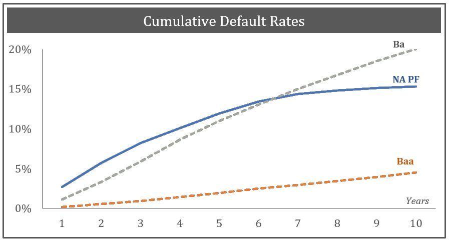 Cum Defaut Rates